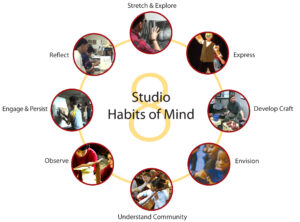 8 عادات الاستوديو للعقل